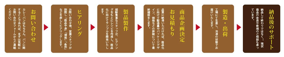 お問い合わせ→ヒアリング→製品製作→商品企画・お見積もり→製造・出荷→納品後のサポート